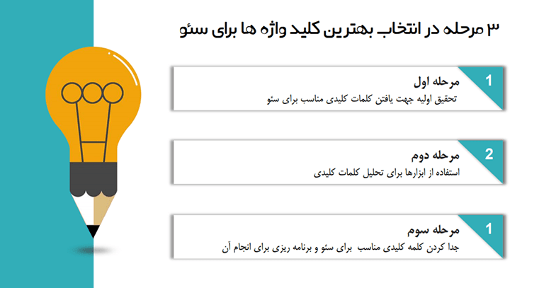 مسیر انتخاب کلمات کلیدی سایت